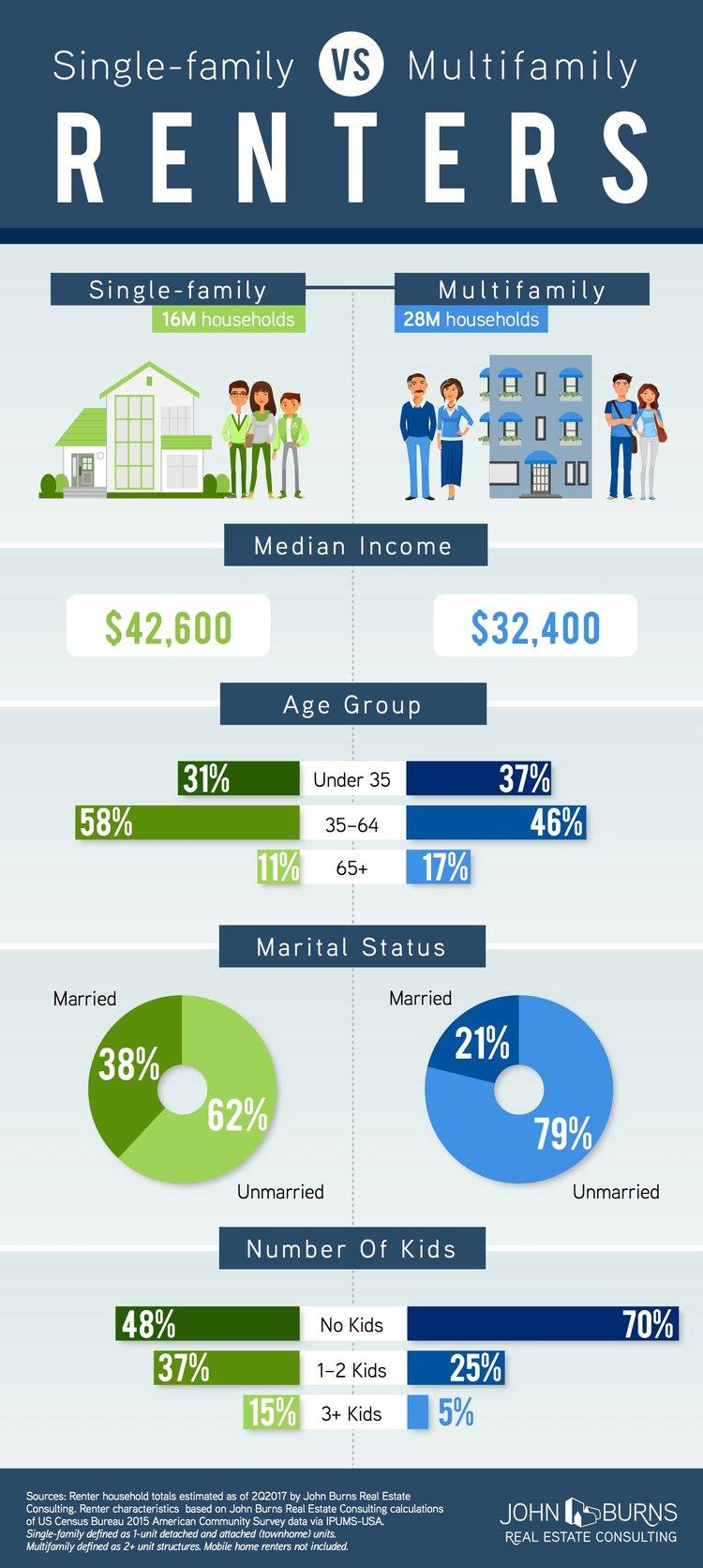 SFR-vs-Apartment_infographic_V3 2-1.jpg