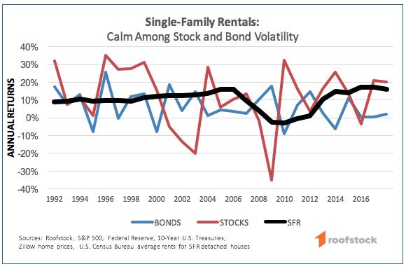 SFR Volatility