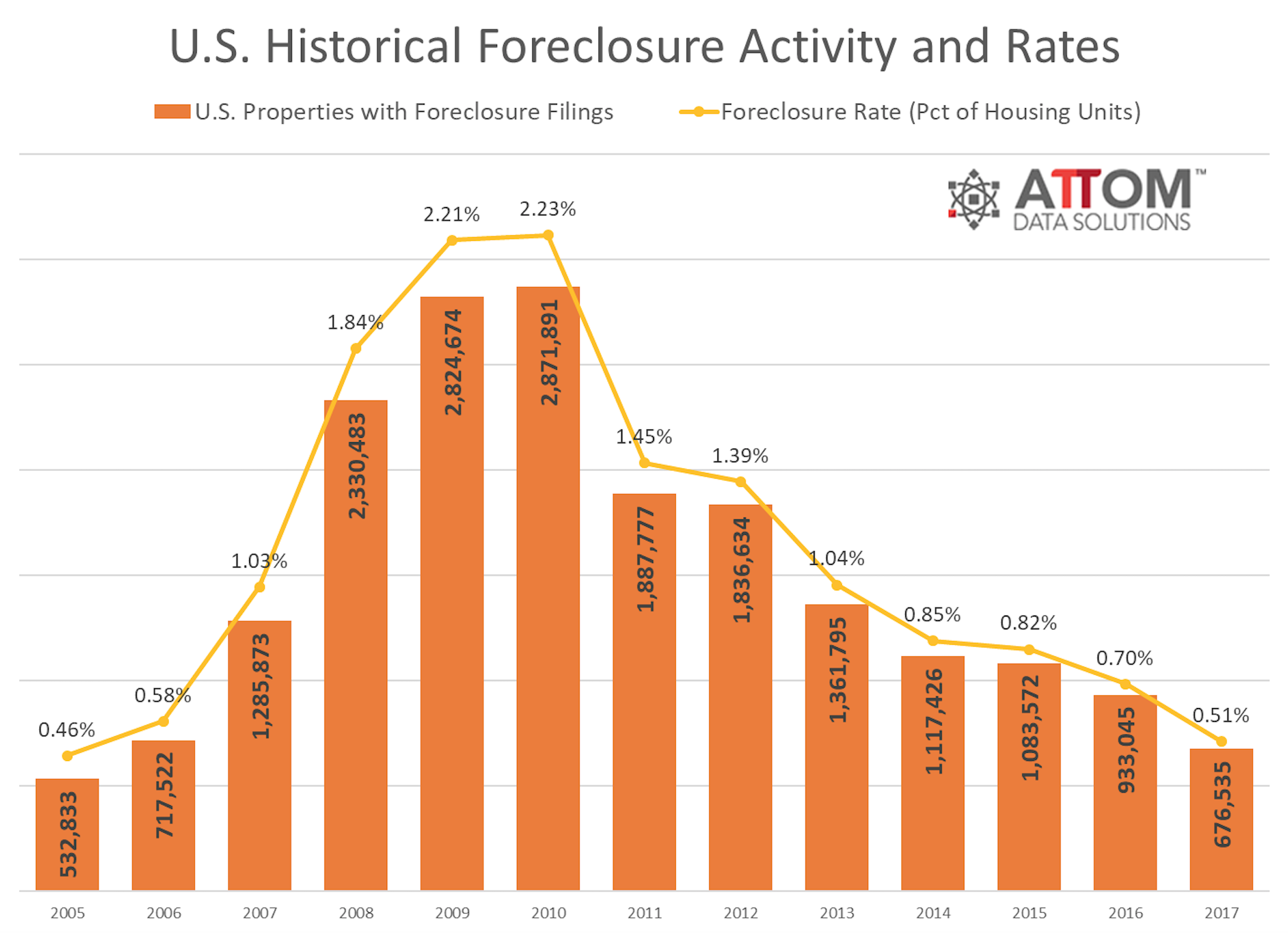 Historic Foreclosure Rates