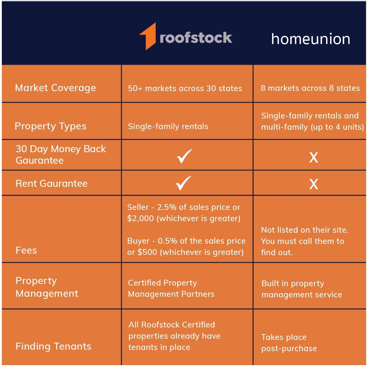 roofstock vs homeunion chart
