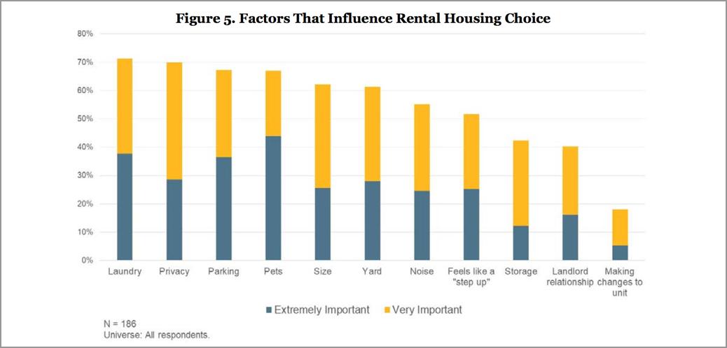 Factors that influence rental housing choice
