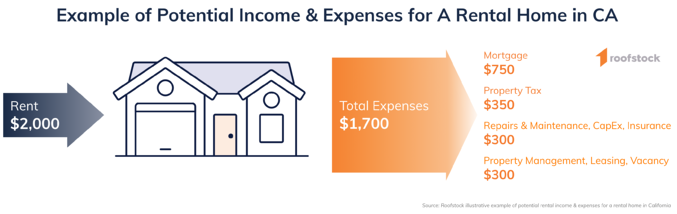 Roofstock California Single-Family Rental Home Potential Income Expense Example Scenario