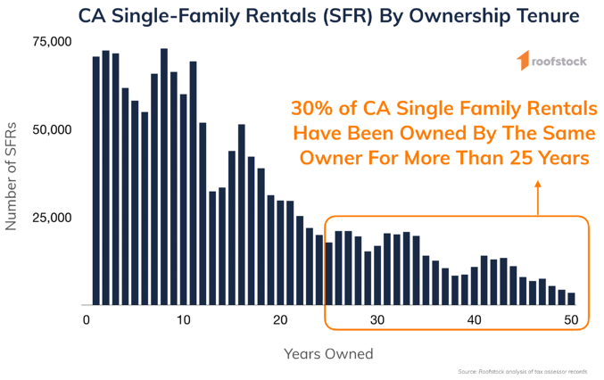 Roofstock California Single-Family Rental Ownership Tenure Graph