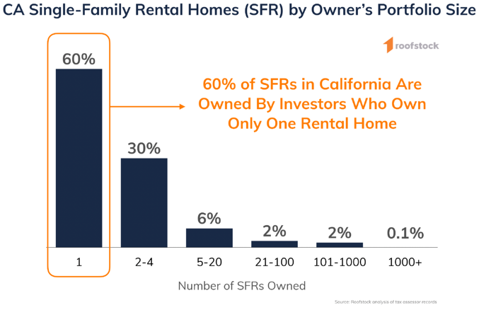 Roofstock California Single-Family Rental Portfolio Size Chart