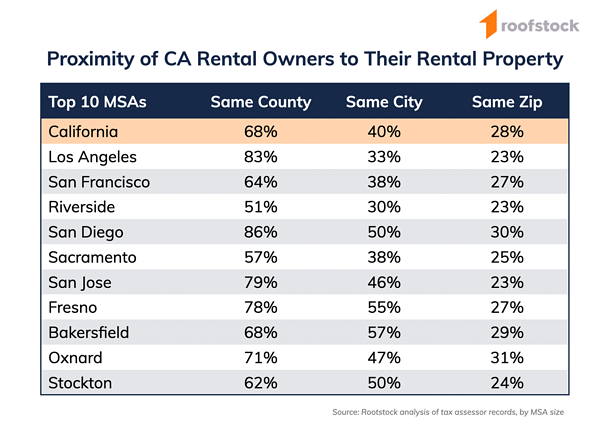 Roofstock California Single-Family Rental Proximity Chart