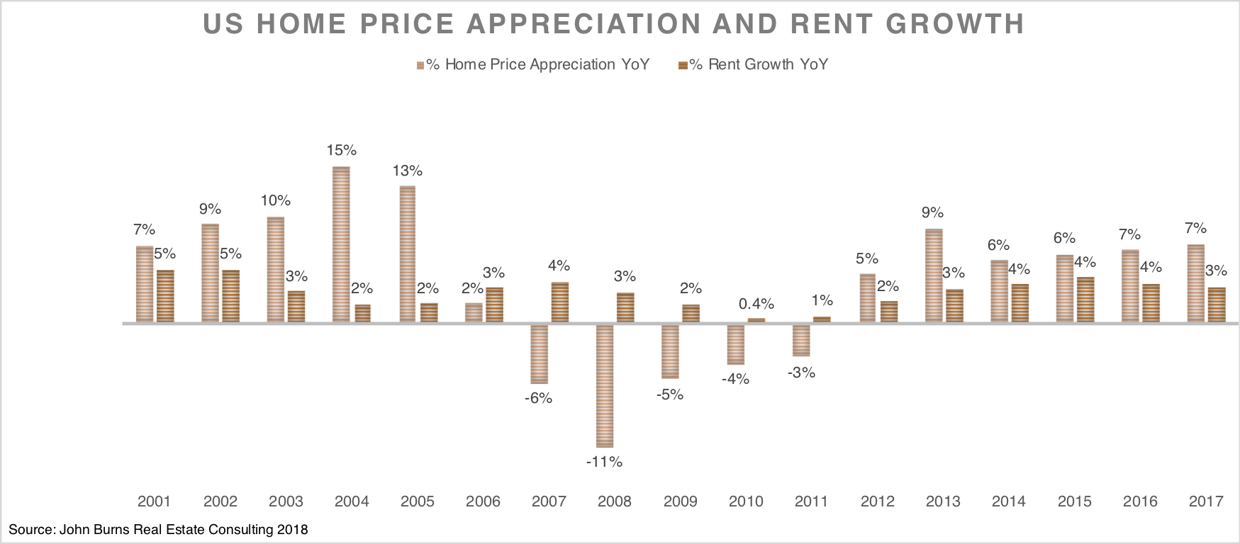 home price appreciation and rent growth