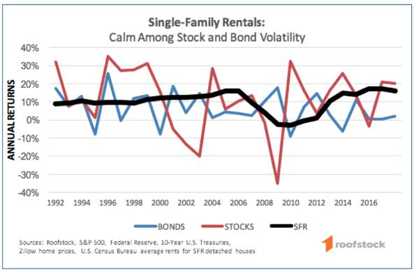 sfr vs stocks vs bonds chart